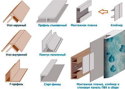 Способы крепления панелей из мдф и пвх к стенам, фото и виде.