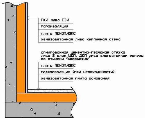 Утеплитель для балкона: как правильно подобрать, характерист.