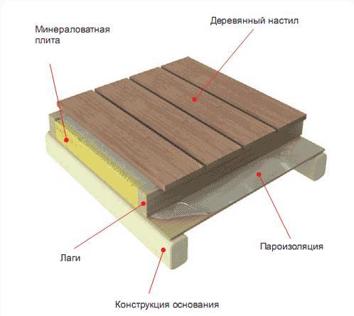 Гидроизоляция деревянного балкона на даче..