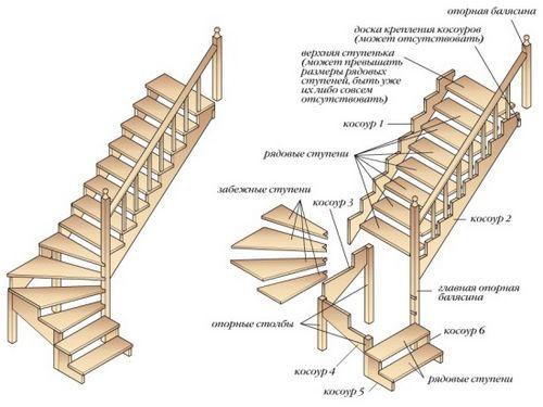 Лестница на мансарду (13 ФОТО), как рассчитать и построить мансардную лестницу своими руками