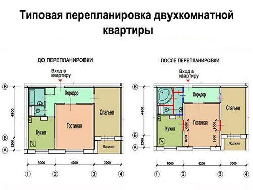 Условия расселения жильцов из ветхого и аварийного жилья в