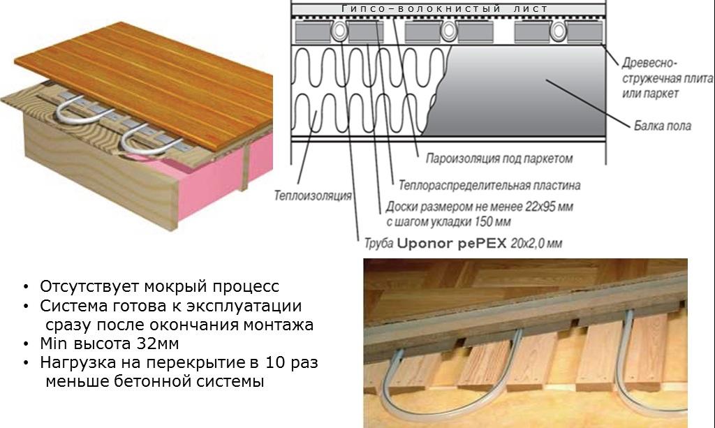 Водяные теплые полы на деревянные полы своими руками